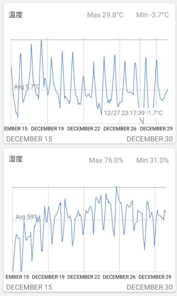 デジタル温度計の集計データ