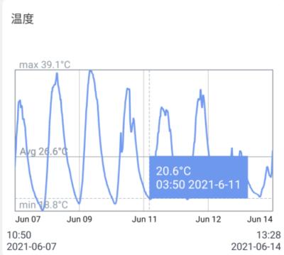 くさおの温室 温度テータこのあたりでビルの芯抜けが発生